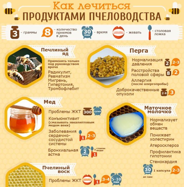 польза пчелиных продуктов